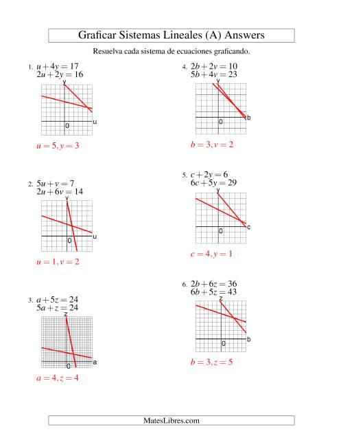Resolver Sistemas de Ecuaciones Lineales Graficando en el Primer ...