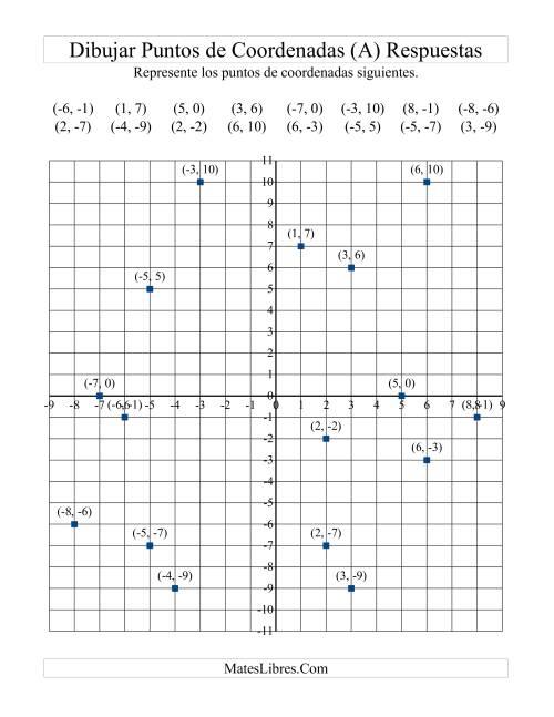 Representar Puntos de Coordenadas (A)