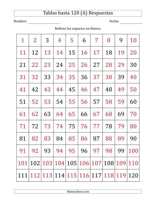 Una Tabla De Múltiplos De 3 Hasta 120 3